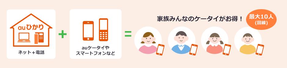 auひかり (ネット+電話) +auケータイやスマートフォンなど=家族のケータイがお得!最大10人 (回線)