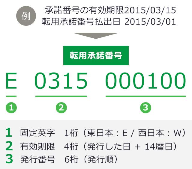 転用承諾番号 (NTT西日本・東日...