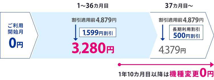 「Flat ツープラス ギガ放題(3年)」プラン 月額料金内訳