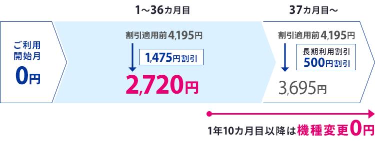 「Flat ツープラス(3年)」プラン 月額料金内訳