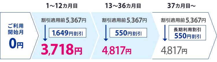 ソネット「Flat ツープラス ギガ放題(3年)」プラン 月額料金内訳