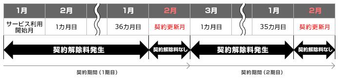 So-net WiMAXの契約期間中の解約金の比較