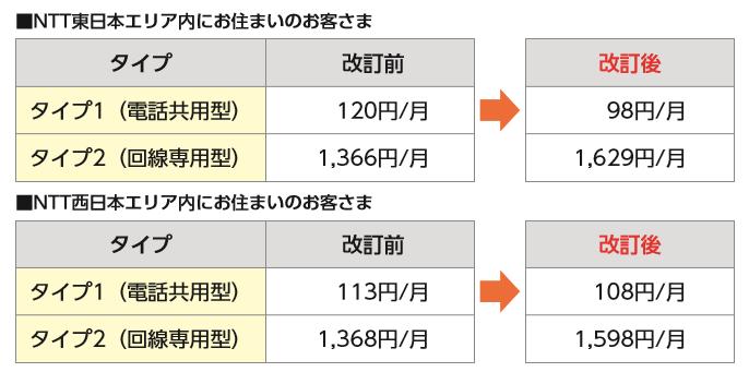 ○NTT回線使用料改定金額(2017年度分)