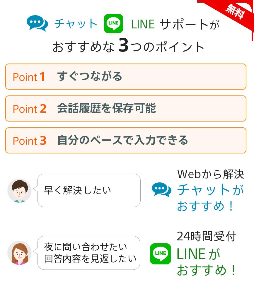 日中は仕事で電話がかけられない…チャット Webからサクッと解決!LINE 友達感覚で気軽に質問!